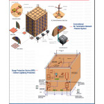 Earthing & Lightning Protection Solution